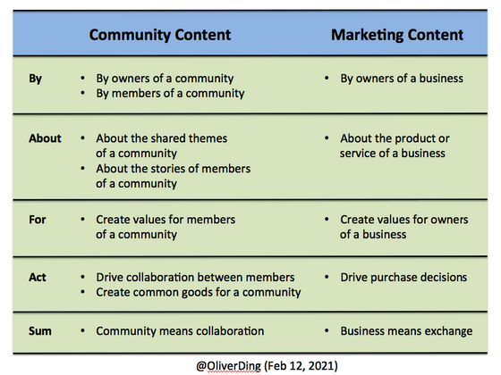 Cover image for @Kalia, Community Content V. Marketing Content