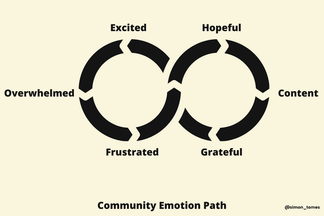 Cover image for What do you think of this model? The Community Emotion Path