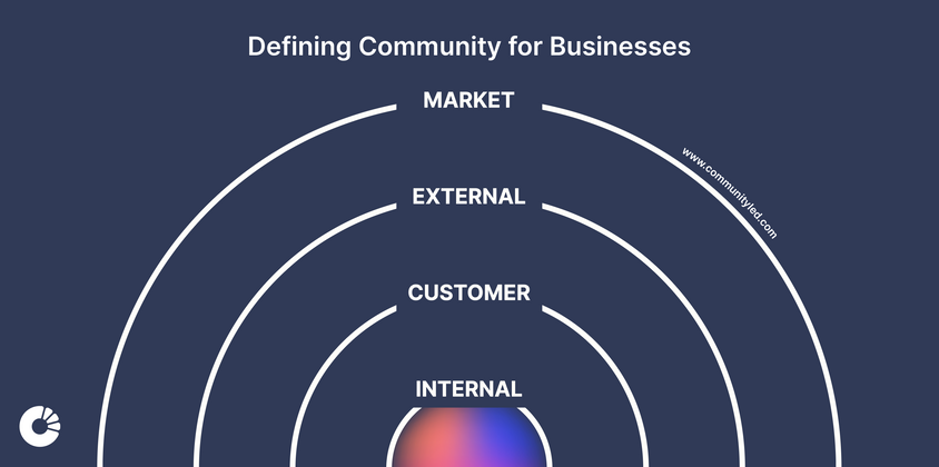 Cover image for Defining Community for Businesses